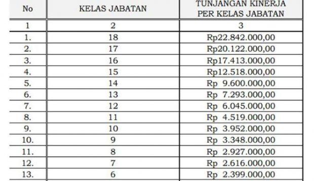 Kabar Gembira, PNS Dapat Tunjangan Kinerja Hingga 22 Juta Perbulan Berdasarkan PP No. 120 Tahun 20115
