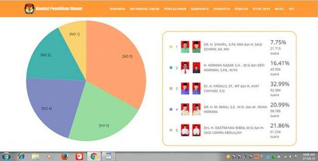 <i>Real Count</i> KPU Pekanbaru Hampir 100 Persen: Firdaus-Ayat 32,99%, Bibra-Said 21,86%, Ramli-Irvan 20,99%